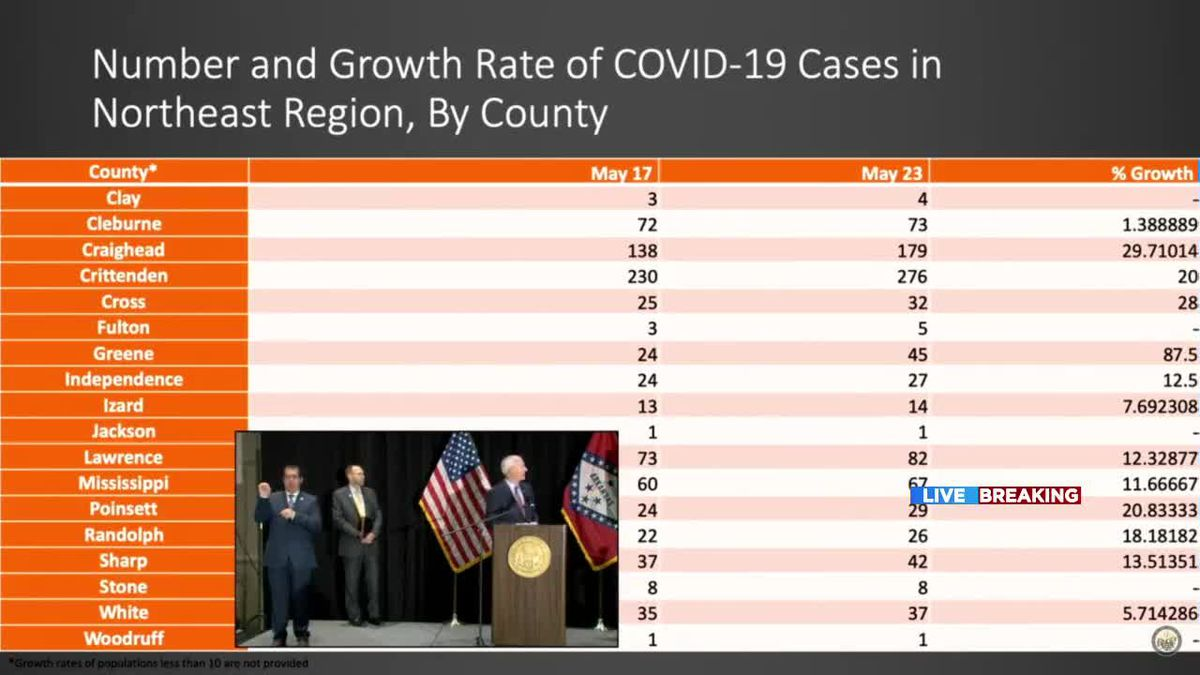 governor:-downward-trend-of-covid-19-for-northeast-arkansas-–-wmc